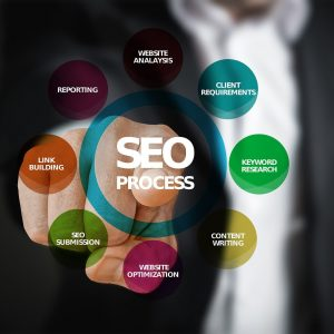 search engine optimization setup